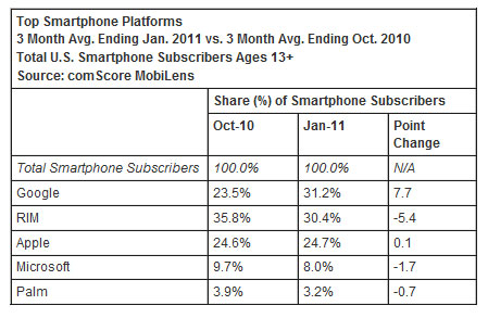 Smart Phone market share numbers in January 2011