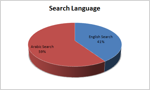 Arabic is dominating the search phrases on Egypt Yellow Pages with 59%