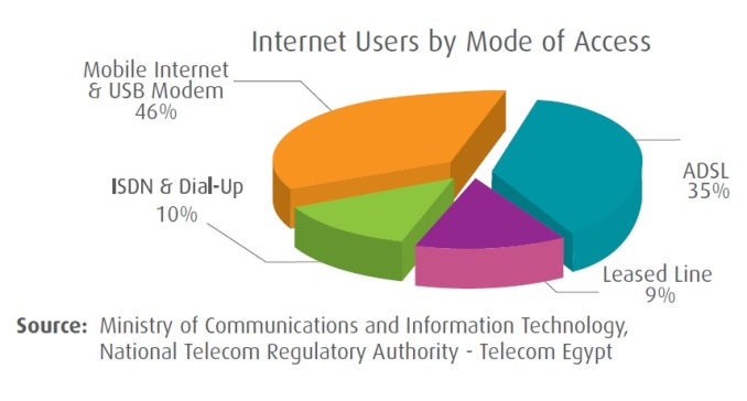 Egypt Internet Users By Mode Of Access