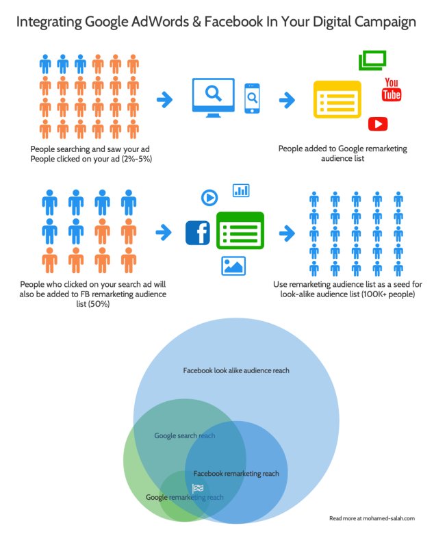 Integrating Google adwords and Facebook ads